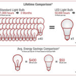 lightbulbs_comparison