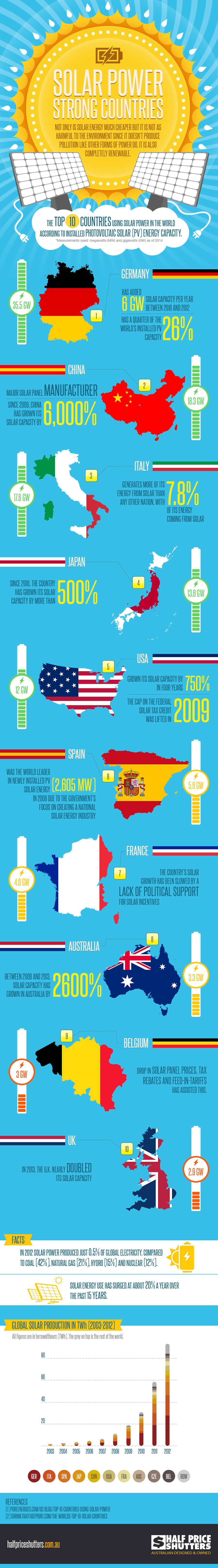 top 10 solar power countries - infographic