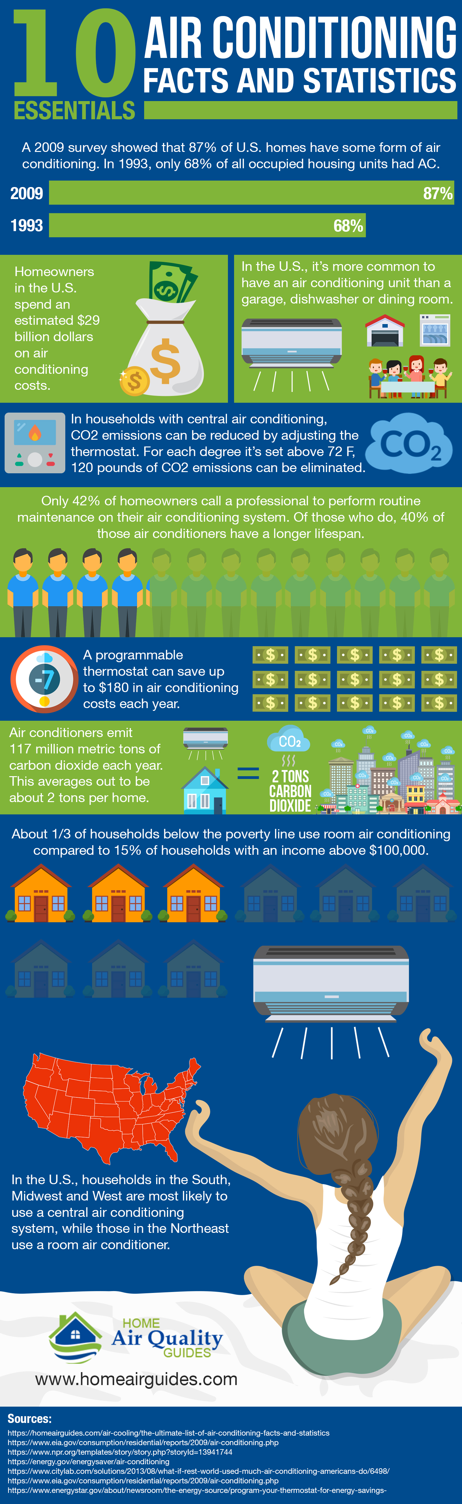 Infographic Air Conditioning Stats And Facts Ways2gogreen