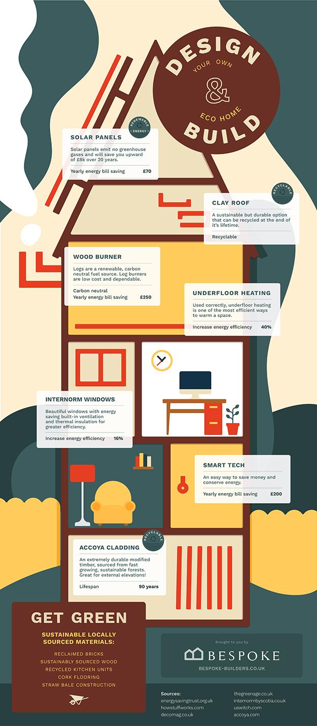 eco home build infographic