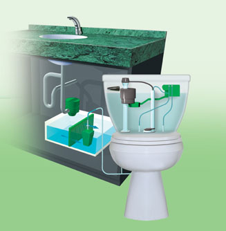 greywater recycling system - green technologies